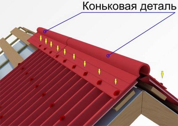 Як зробити і встановити коник на дах