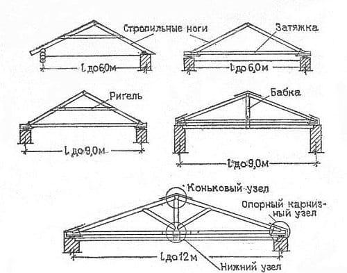 План крокв: розробка, схема, кріплення в конику