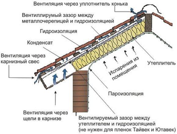 Схема монтажа крыши под металлочерепицу своими руками 83