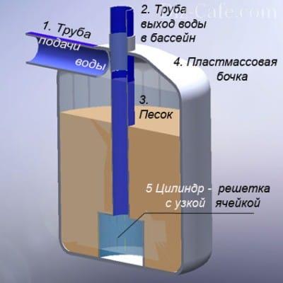 Догляд за басейном: огляд засобів для чищення басейну та очищення води в ньому