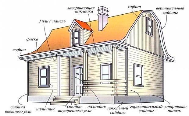 Облицовка домов сайдингом своими руками