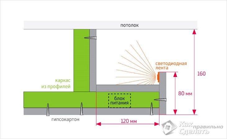 Как сделать потолочный короб из гипсокартона с подсветкой