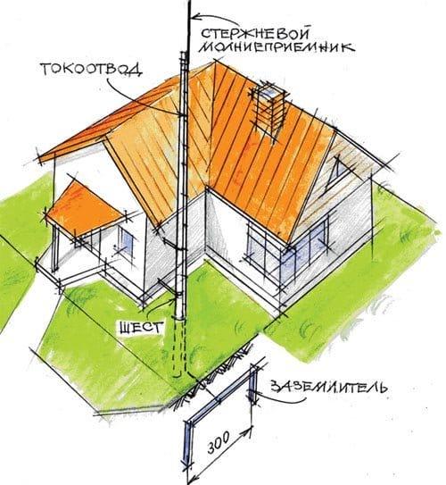 Громоотвод для дачного дома