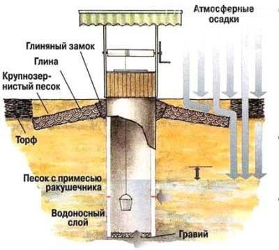 Правила очищення і дезінфекції води в колодязі: усуваємо каламуть і бактерії