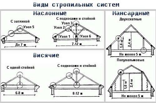Крыша схема крепления стропил