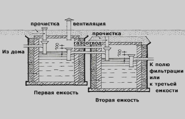 Канализация для частного дома из бетонных колец своими руками схема 65