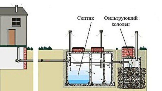 Схема железного септика