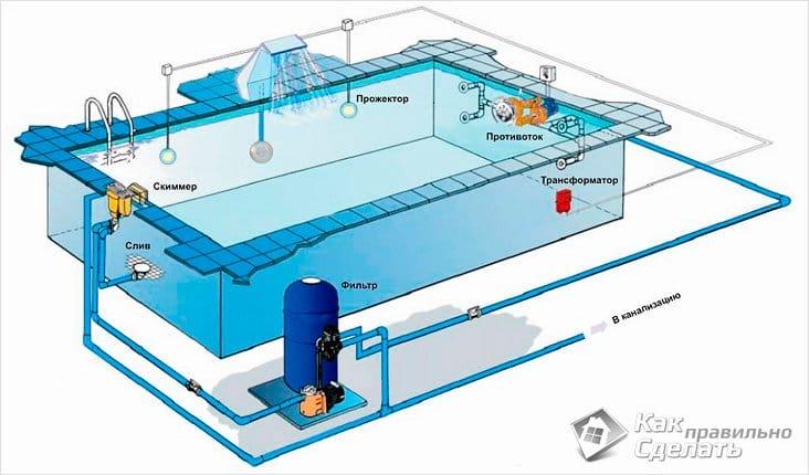 Устройство бассейнов своими руками 603