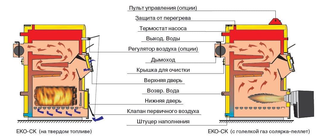 Твердотопливный котел своими руками: фото, чертежи, схема