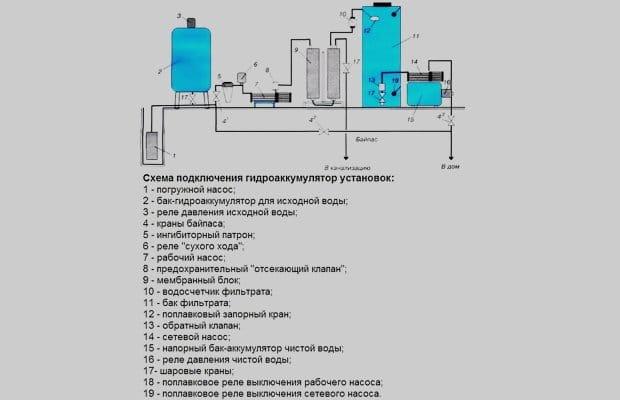Подключение гидробака в систему водоснабжения своими руками 11