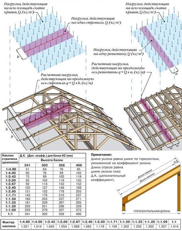 Пристрій кроквяної системи даху