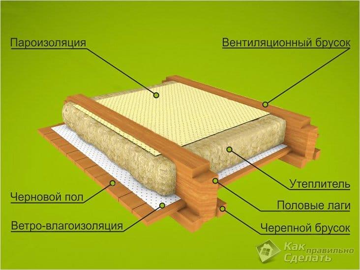 Утеплить пол в деревянном доме своими руками 70
