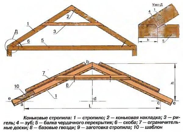 Двосхилий дах своїми руками: монтаж по кроках, особливості конструкції, схема, креслення