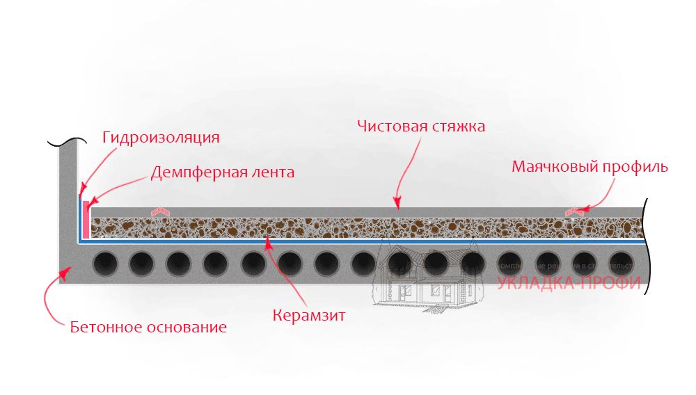 Сколько сантиметров толщиной залить полы в доме на землю своими руками 77