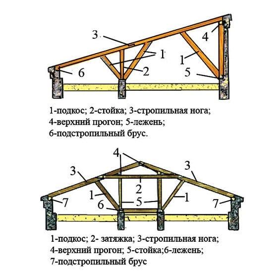 Построить крышу гаража своими руками фото 405