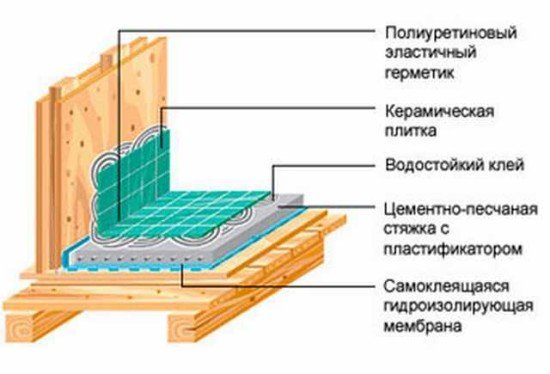Как сделать гидроизоляцию в частном доме 768