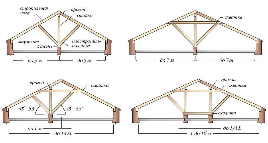 Схема стропильной системы для двухскатной крыши6