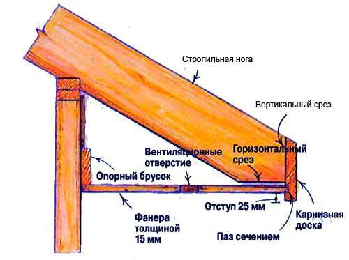 Как сделать подбой крыши своими руками 783