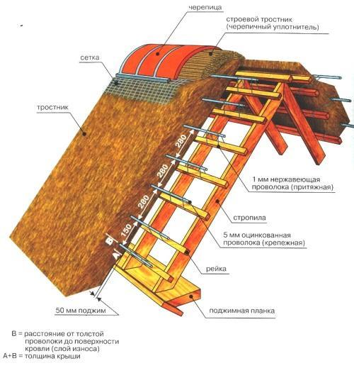 Крыша своими руками материал