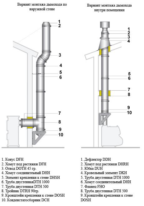 Схема дымохода для каминов из стали