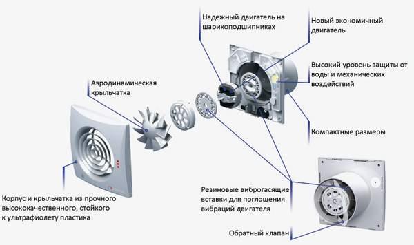 Витяжні вентилятори для ванних кімнат і туалетів – вибір моделі і установка