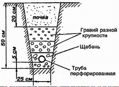 Схема укладки дренажных труб в своем доме