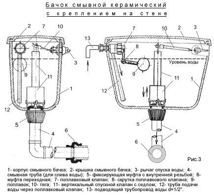 Установка зливного бачка унітазу своїми руками: три способи монтажу
