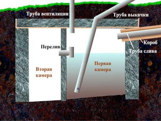 Каналізація на дачі з бочки своїми руками: технологія облаштування простого дачного септика