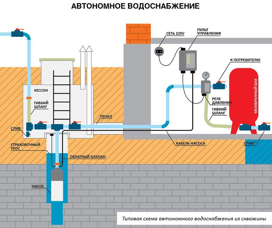 Системы водоснабжения для дома своими руками