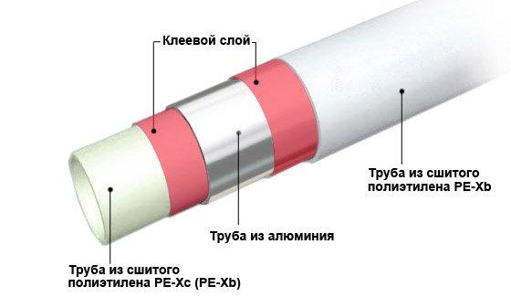 Особенности труб из сшитого полиэтилена 66