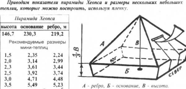 Лечение пирамида своими руками 365
