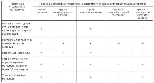 123-фз таблица 27