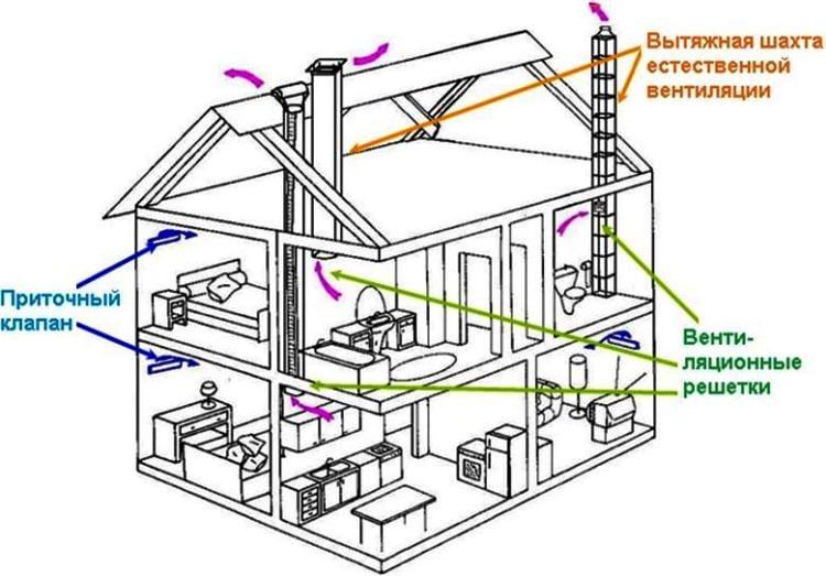 Вентиляция в одноэтажном частном доме своими руками схема 98