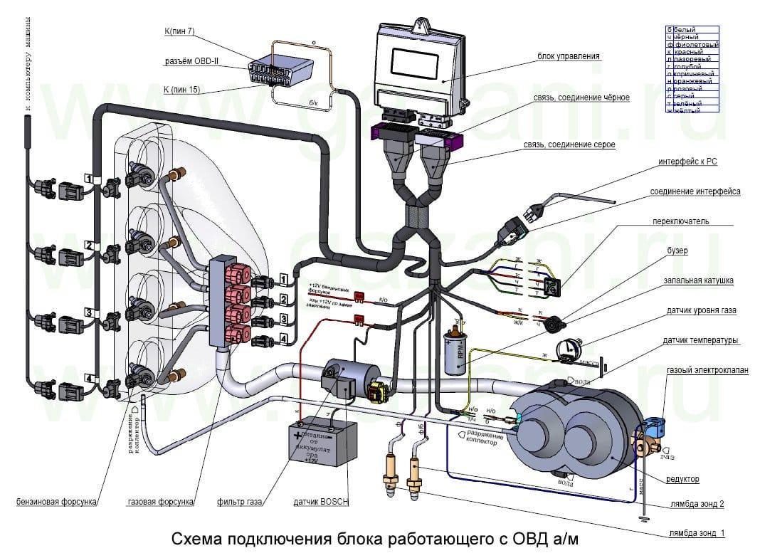 Схема газового оборудование на автомобиль