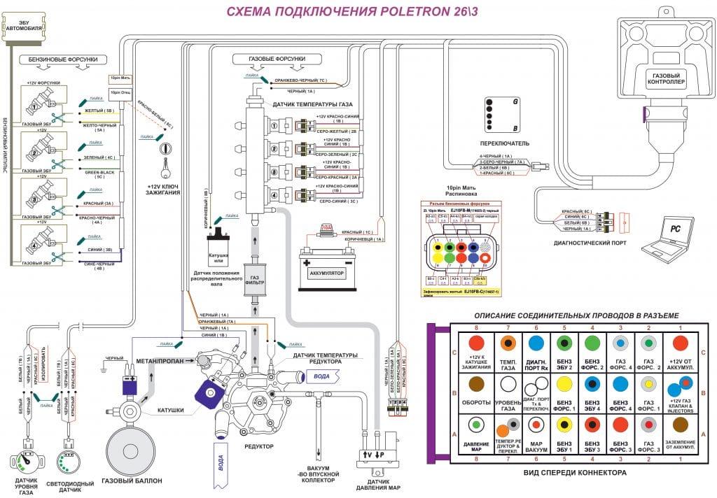 Схема подключения и установки газа
