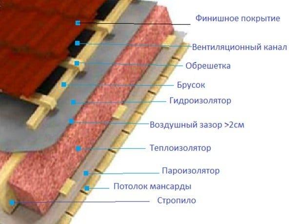 гидропароизоляция для покрівлі – функції та вимоги до матеріалів