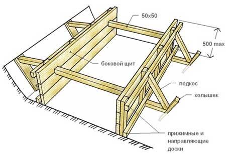 Як зробити опалубку для стрічкового фундаменту детальна інформація, корисні поради, відео поради
