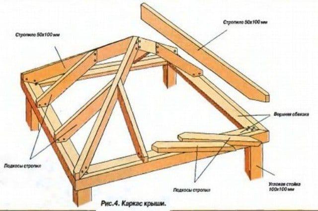 Чотирьохскатний дах для альтанки своїми руками
