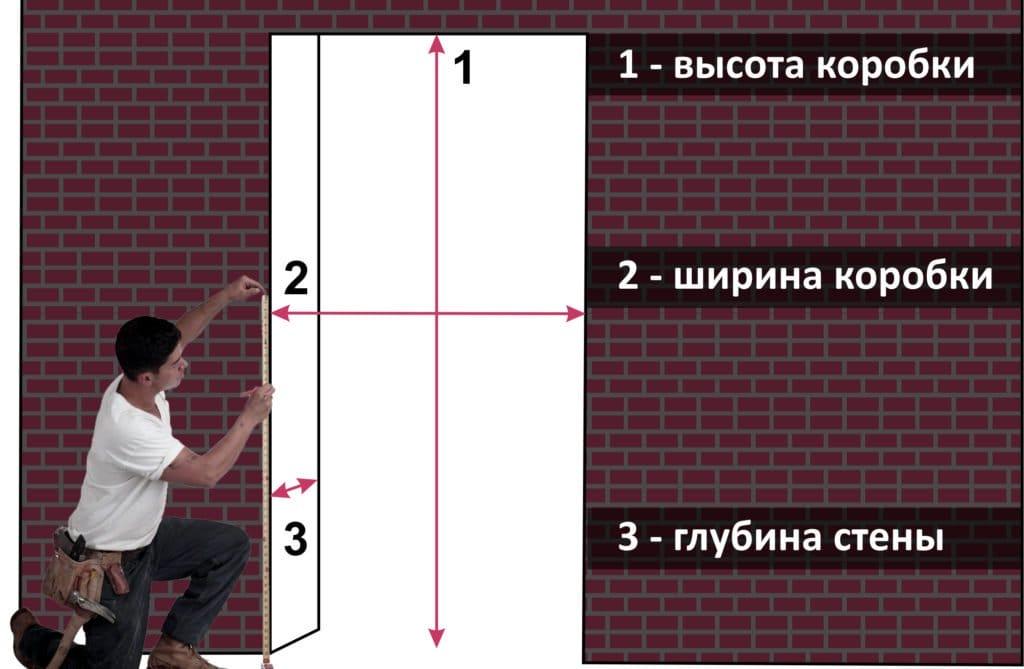 Дверна коробка – розміри, конструкції, особливості монтажу