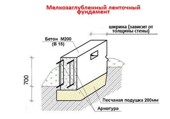 Мелкозаглубленний стрічковий фундамент для будинку з газобетону детальна інформація, корисні поради, відео поради, особливості та технологія будівництва