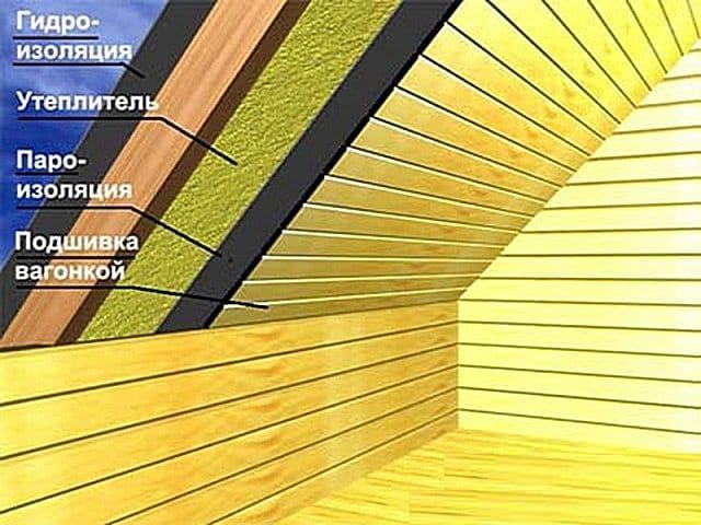 Мансардний дах будинку своїми руками – розрахунки та монтаж