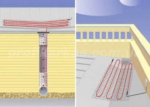 Характеристика типів організованого водостоку з покрівлі.