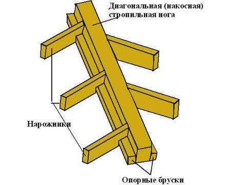 Кроквяна конструкція чотирисхилого даху – монтаж