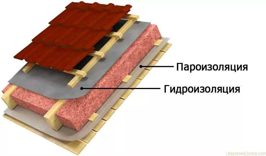 Як утеплити дах будинку зсередини, щоб не було конденсату?