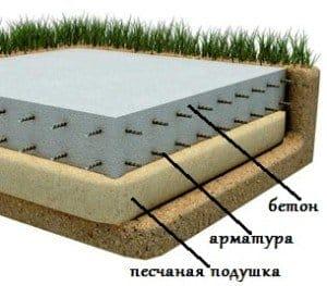 Плитний фундамент технологія детальна інформація, корисні поради, відео поради, технологія будівництва