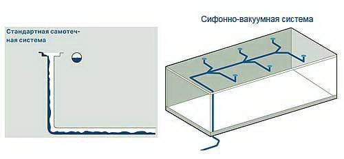 Воронка водостічна для плоскої покрівлі – види і монтаж