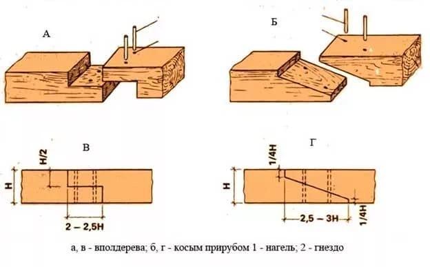 Кріплення мауерлата до газобетону покрокова інструкція