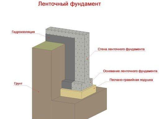 Стрічковий фундамент снип будівництво, зведення по снип, корисні поради, відео поради, особливості