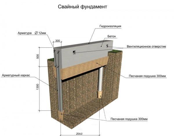 Пальово ростверковый фундамент під газобетон технологія будівництва