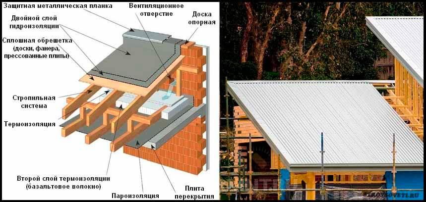 Розрахунок кута нахилу односхилого даху – максимум та мінімум